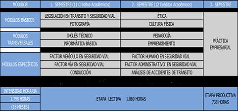 Técnico en tránsito y seguridad vial Colombia